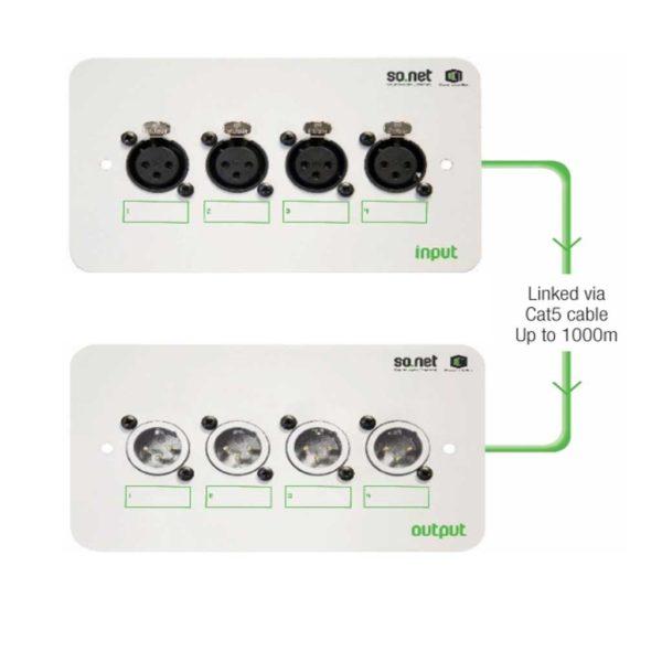 Clever Little Box - Audio Over Ethernet (SONET4)